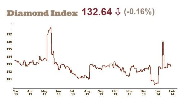 IDEX Diamond Prices